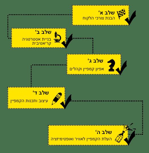 השלב החמישי והאחרון – העלת הקמפיין לאוויר!